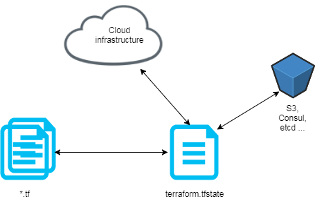 Infrastructure as Code avec Terraform | Duchess France